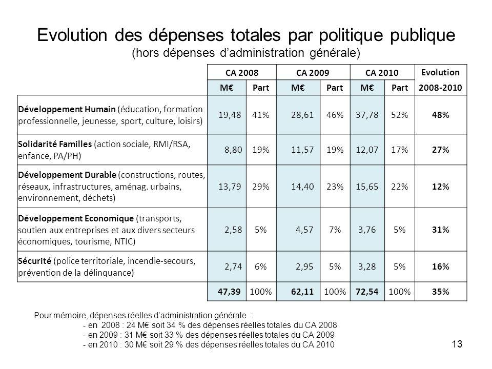 Evolution des dépenses totales par politique publique (hors dépenses dadministration générale) 13 Pour mémoire, dépenses réelles dadministration générale : - en 2008 : 24 M soit 34 % des dépenses réelles totales du CA 2008 - en 2009 : 31 M soit 33 % des dépenses réelles totales du CA 2009 - en 2010 : 30 M soit 29 % des dépenses réelles totales du CA 2010 CA 2008CA 2009CA 2010Evolution MPartM M 2008-2010 Développement Humain (éducation, formation professionnelle, jeunesse, sport, culture, loisirs) 19,4841% 28,6146%37,7852%48% Solidarité Familles (action sociale, RMI/RSA, enfance, PA/PH) 8,8019% 11,5719%12,0717%27% Développement Durable (constructions, routes, réseaux, infrastructures, aménag.
