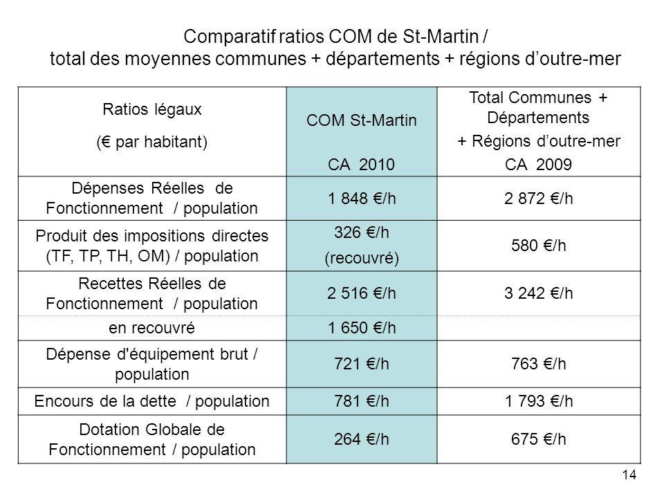 Comparatif ratios COM de St-Martin / total des moyennes communes + départements + régions doutre-mer 14 Ratios légaux COM St-Martin Total Communes + Départements ( par habitant) + Régions doutre-mer CA 2010CA 2009 Dépenses Réelles de Fonctionnement / population 1 848 /h2 872 /h Produit des impositions directes (TF, TP, TH, OM) / population 326 /h 580 /h (recouvré) Recettes Réelles de Fonctionnement / population 2 516 /h3 242 /h en recouvré1 650 /h Dépense d équipement brut / population 721 /h763 /h Encours de la dette / population781 /h1 793 /h Dotation Globale de Fonctionnement / population 264 /h675 /h
