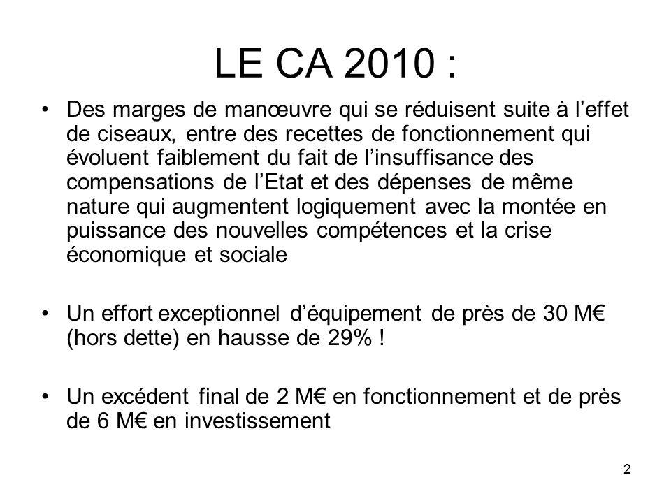 2 LE CA 2010 : Des marges de manœuvre qui se réduisent suite à leffet de ciseaux, entre des recettes de fonctionnement qui évoluent faiblement du fait