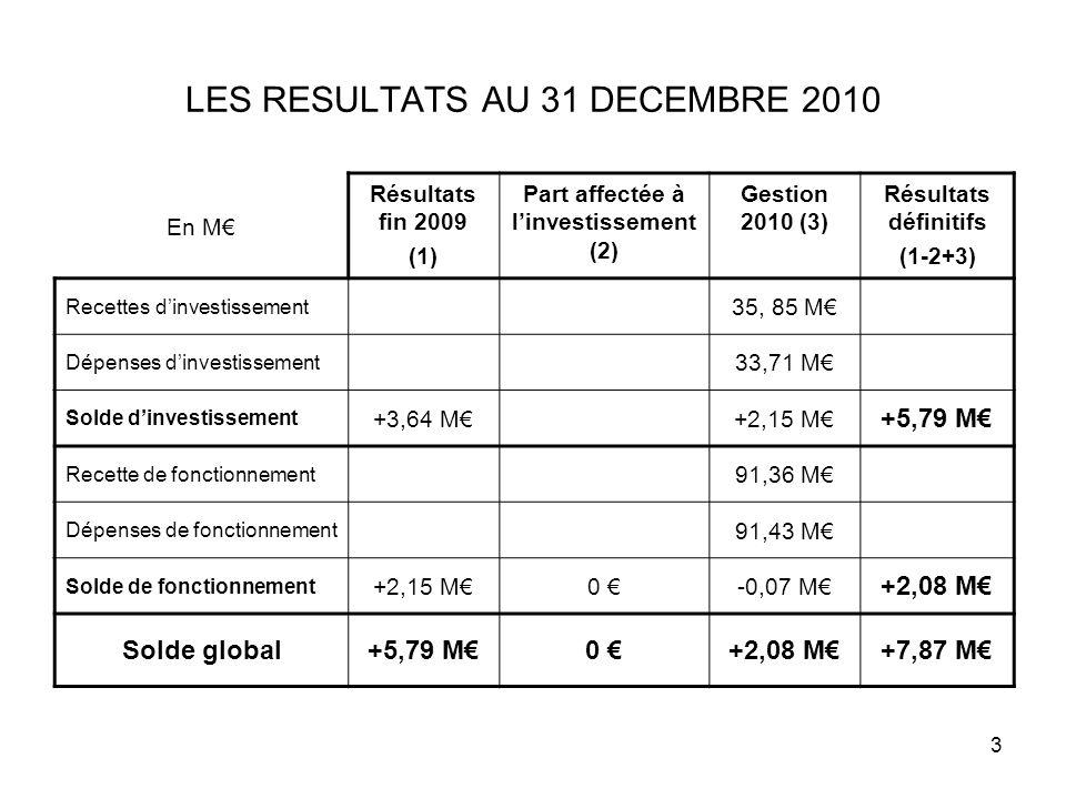 3 LES RESULTATS AU 31 DECEMBRE 2010 En M Résultats fin 2009 (1) Part affectée à linvestissement (2) Gestion 2010 (3) Résultats définitifs (1-2+3) Rece