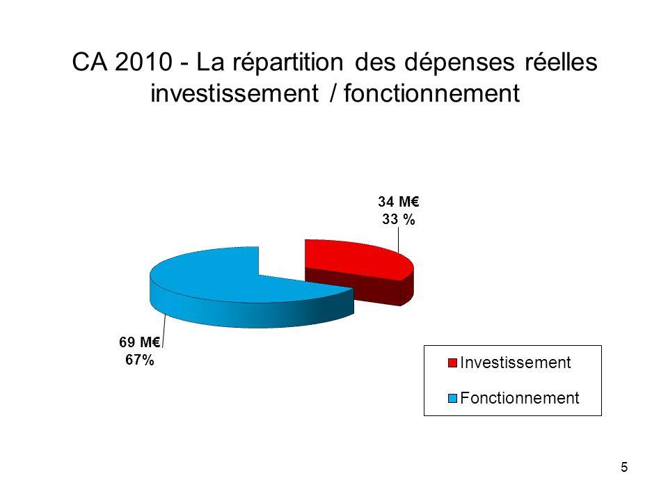 5 CA 2010 - La répartition des dépenses réelles investissement / fonctionnement