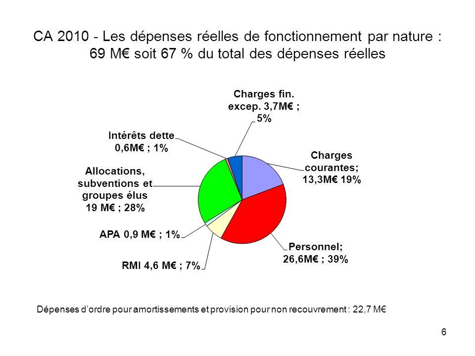 6 CA 2010 - Les dépenses réelles de fonctionnement par nature : 69 M soit 67 % du total des dépenses réelles
