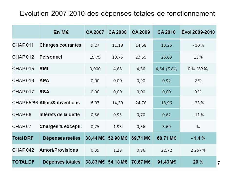 Evolution 2007-2010 des dépenses totales de fonctionnement En M CA 2007CA 2008CA 2009CA 2010Evol 2009-2010 CHAP 011Charges courantes 9,2711,1814,6813,25- 10 % CHAP 012Personnel 19,7919,7623,6526,6313 % CHAP 015RMI 0,0004,684,664,64 (5,61)0 % (20 %) CHAP 016APA 0,00 0,900,922 % CHAP 017RSA 0,00 0 % CHAP 65/86Alloc/Subventions 8,0714,3924,7618,96- 23 % CHAP 66Intérêts de la dette 0,560,950,700,62- 11 % CHAP 67Charges fi.