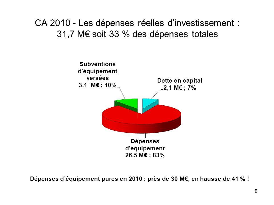 8 CA 2010 - Les dépenses réelles dinvestissement : 31,7 M soit 33 % des dépenses totales