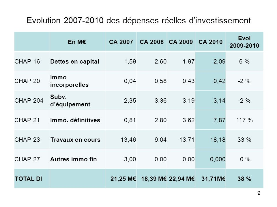 Evolution 2007-2010 des dépenses réelles dinvestissement En M CA 2007CA 2008CA 2009CA 2010 Evol 2009-2010 CHAP 16Dettes en capital1,592,601,972,096 % CHAP 20 Immo incorporelles 0,040,580,430,42-2 % CHAP 204 Subv.