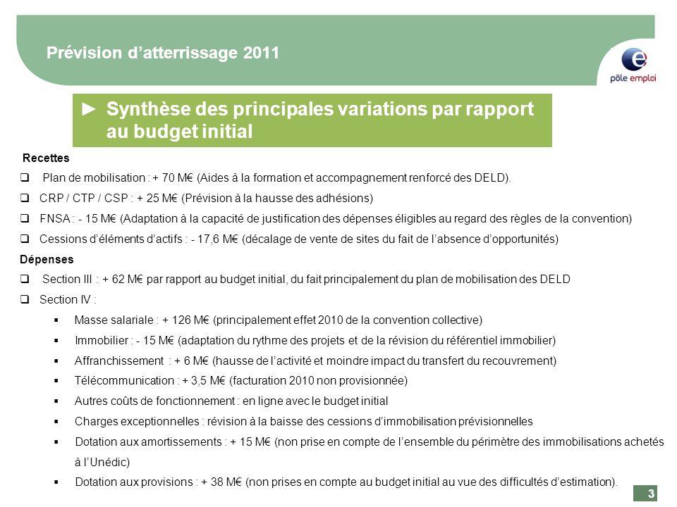 3 3 Prévision datterrissage 2011 Recettes Plan de mobilisation : + 70 M (Aides à la formation et accompagnement renforcé des DELD).