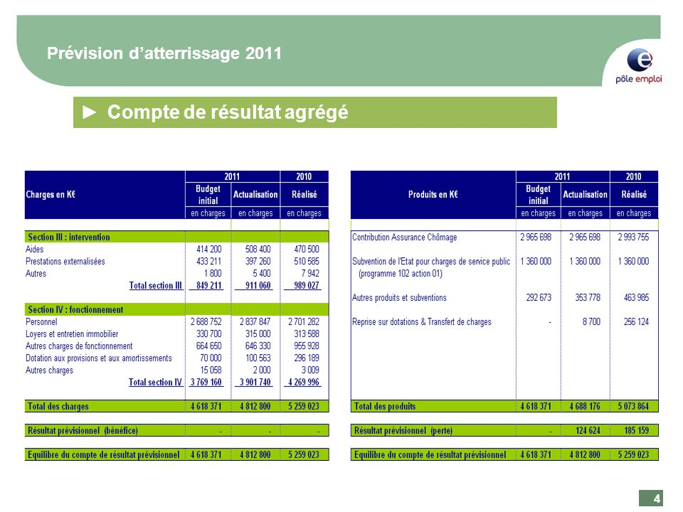 4 4 Prévision datterrissage 2011 Compte de résultat agrégé