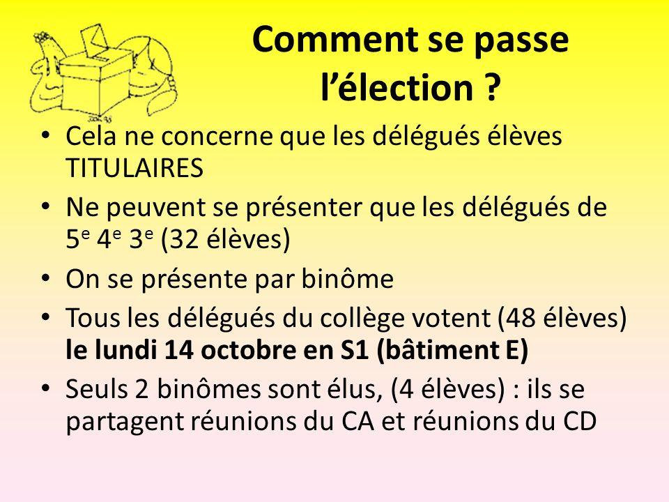 Comment se passe lélection ? Cela ne concerne que les délégués élèves TITULAIRES Ne peuvent se présenter que les délégués de 5 e 4 e 3 e (32 élèves) O
