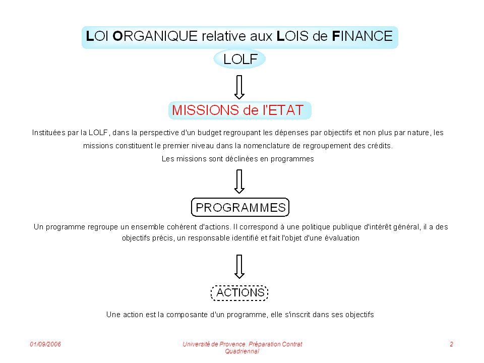 01/09/2006Université de Provence.
