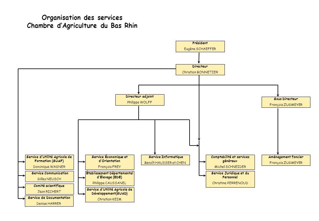 Organigramme du SUAD Direction C.KEIM Responsable technique G.