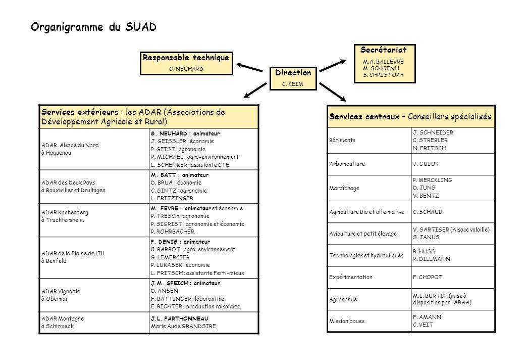 Constitution des autres services Établissement départemental délevage (EDE) P.