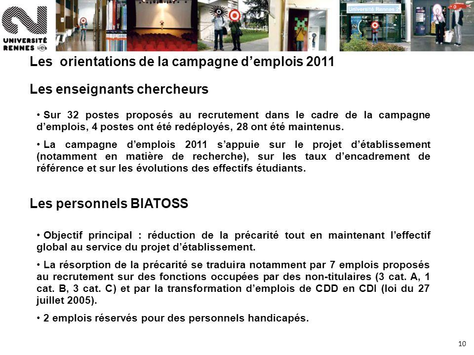 10 Les orientations de la campagne demplois 2011 Les enseignants chercheurs Sur 32 postes proposés au recrutement dans le cadre de la campagne demplois, 4 postes ont été redéployés, 28 ont été maintenus.