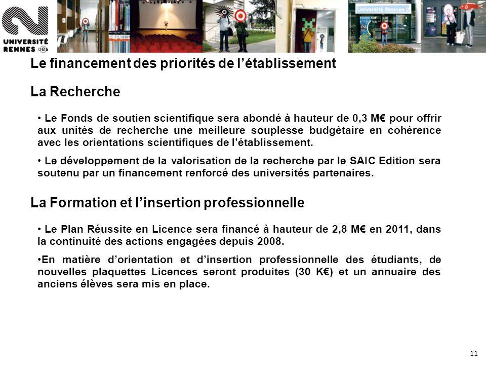 11 Le financement des priorités de létablissement La Recherche Le Fonds de soutien scientifique sera abondé à hauteur de 0,3 M pour offrir aux unités