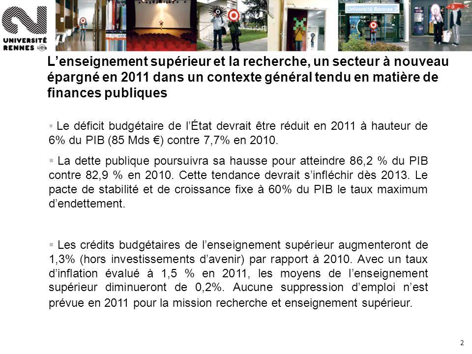 2 Lenseignement supérieur et la recherche, un secteur à nouveau épargné en 2011 dans un contexte général tendu en matière de finances publiques Le déficit budgétaire de lÉtat devrait être réduit en 2011 à hauteur de 6% du PIB (85 Mds ) contre 7,7% en 2010.