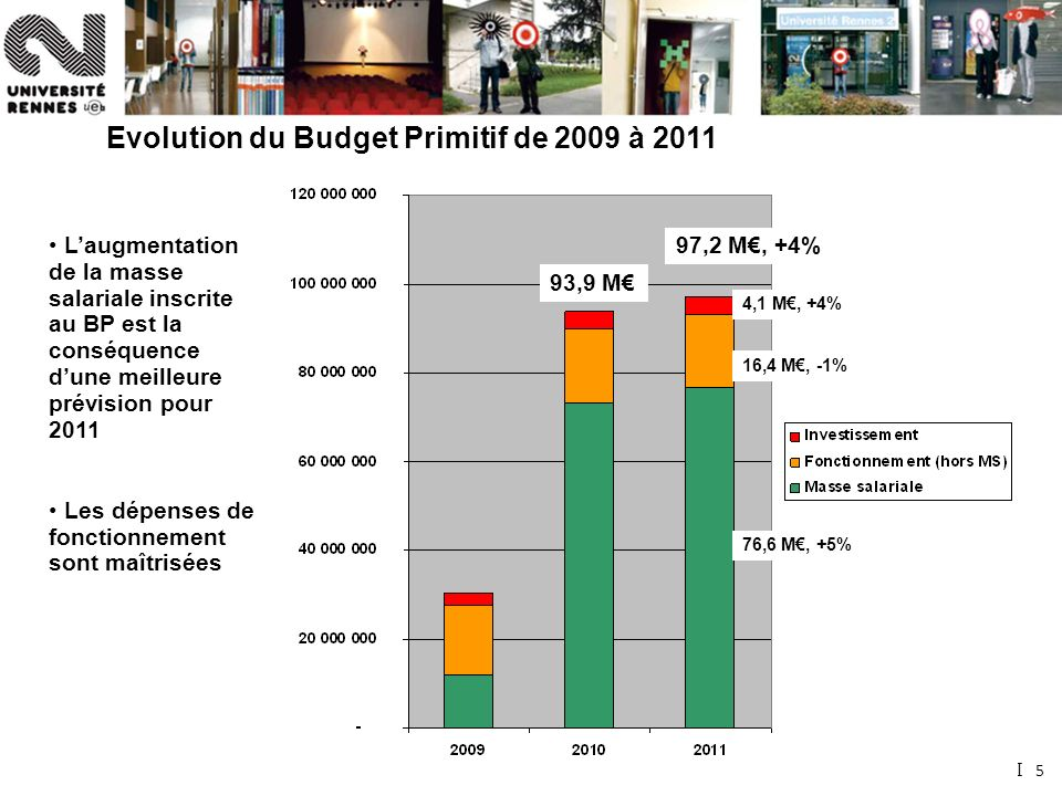 5 Source : MINEFI Laugmentation de la masse salariale inscrite au BP est la conséquence dune meilleure prévision pour 2011 Les dépenses de fonctionnement sont maîtrisées Evolution du Budget Primitif de 2009 à 2011 93,9 M 97,2 M, +4% 76,6 M, +5% 16,4 M, -1% 4,1 M, +4%
