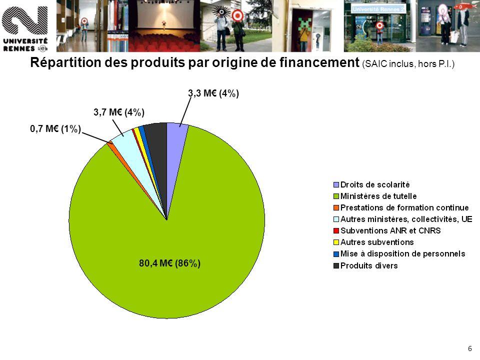 6 Répartition des produits par origine de financement (SAIC inclus, hors P.I.) 80,4 M (86%) 3,3 M (4%) 0,7 M (1%) 3,7 M (4%)