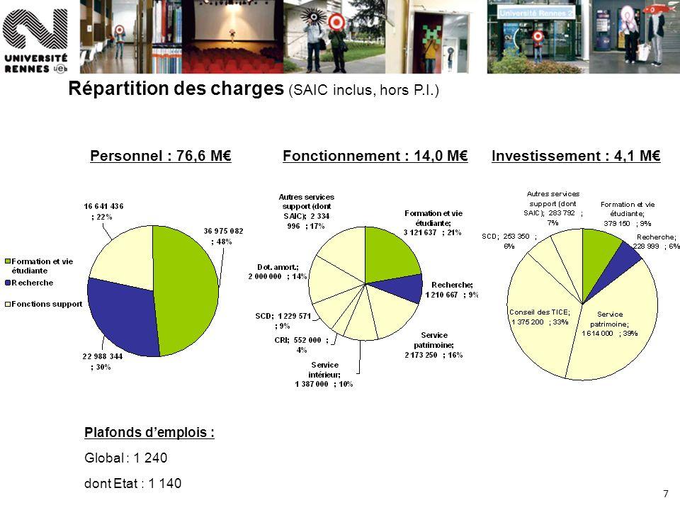 7 Répartition des charges (SAIC inclus, hors P.I.) Personnel : 76,6 MFonctionnement : 14,0 MInvestissement : 4,1 M Plafonds demplois : Global : 1 240 dont Etat : 1 140