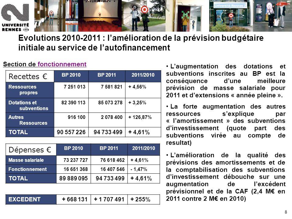 8 Evolutions 2010-2011 : lamélioration de la prévision budgétaire initiale au service de lautofinancement Recettes BP 2010BP 20112011/2010 Ressources