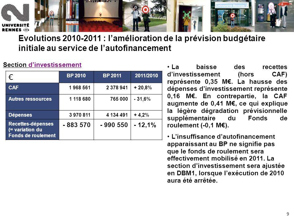 9 Evolutions 2010-2011 : lamélioration de la prévision budgétaire initiale au service de lautofinancement BP 2010BP 20112011/2010 CAF1 968 5612 378 941+ 20,8% Autres ressources1 118 680765 000- 31,6% Dépenses3 970 8114 134 491+ 4,2% Recettes-dépenses (= variation du Fonds de roulement - 883 570- 990 550- 12,1% La baisse des recettes dinvestissement (hors CAF) représente 0,35 M.
