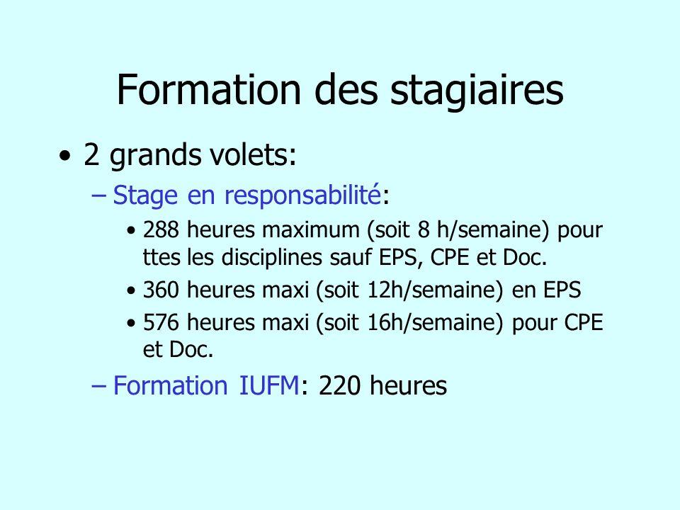 Formation des stagiaires 2 grands volets: –Stage en responsabilité: 288 heures maximum (soit 8 h/semaine) pour ttes les disciplines sauf EPS, CPE et D