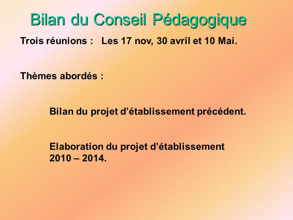 Bilan du Conseil Pédagogique Trois réunions : Les 17 nov, 30 avril et 10 Mai. Thèmes abordés : Bilan du projet détablissement précédent. Elaboration d