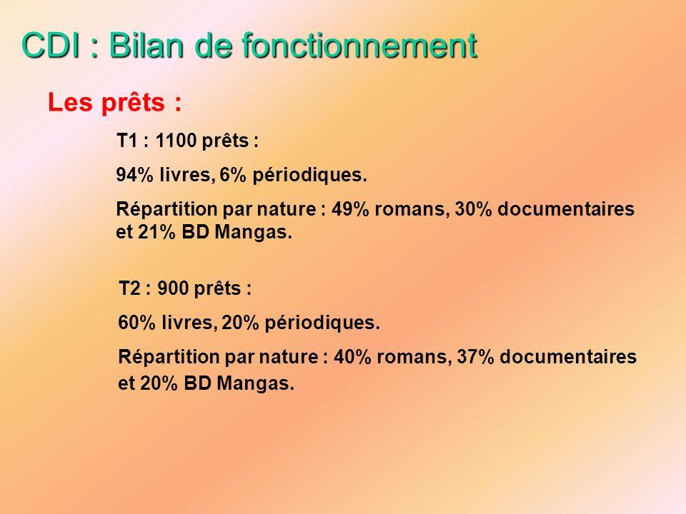 CDI : Bilan de fonctionnement Les prêts : T1 : 1100 prêts : 94% livres, 6% périodiques. Répartition par nature : 49% romans, 30% documentaires et 21%