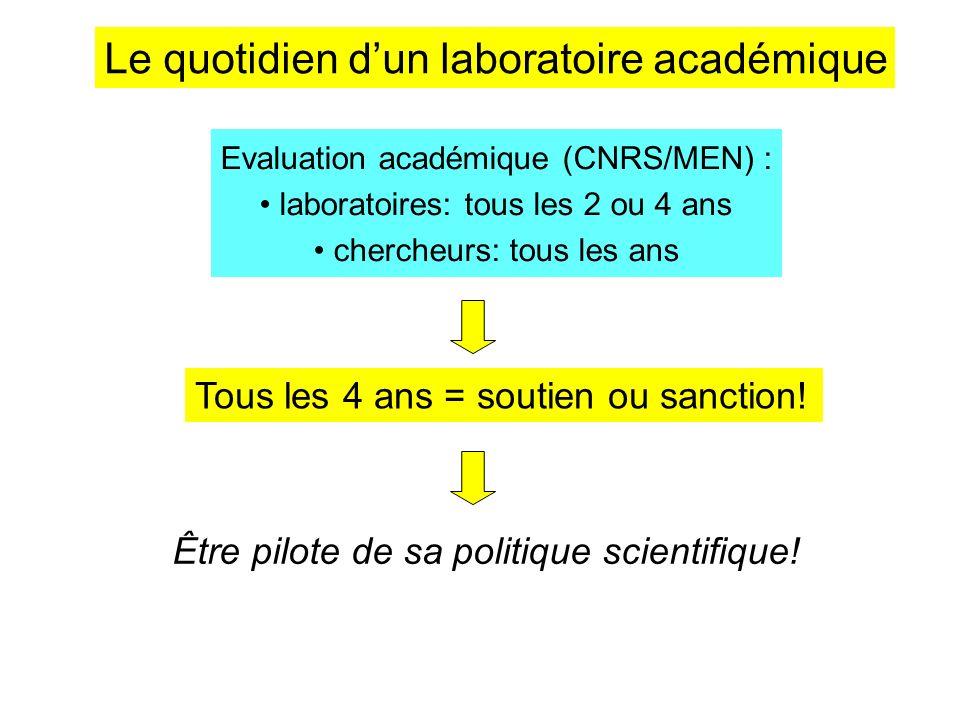 Le quotidien dun laboratoire académique Evaluation académique (CNRS/MEN) : laboratoires: tous les 2 ou 4 ans chercheurs: tous les ans Tous les 4 ans =
