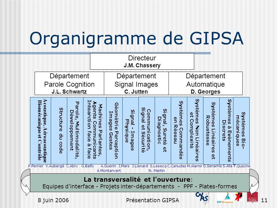 8 juin 2006Présentation GIPSA11 Organigramme de GIPSA Acoustique, Aéroacoustique Biomécanique et Contrôle Parole, Multimodalité, Développement Structu