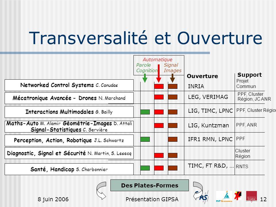 8 juin 2006Présentation GIPSA12 Transversalité et Ouverture Networked Control Systems C. Canudas Mécatronique Avancée - Drones N. Marchand Ouverture S