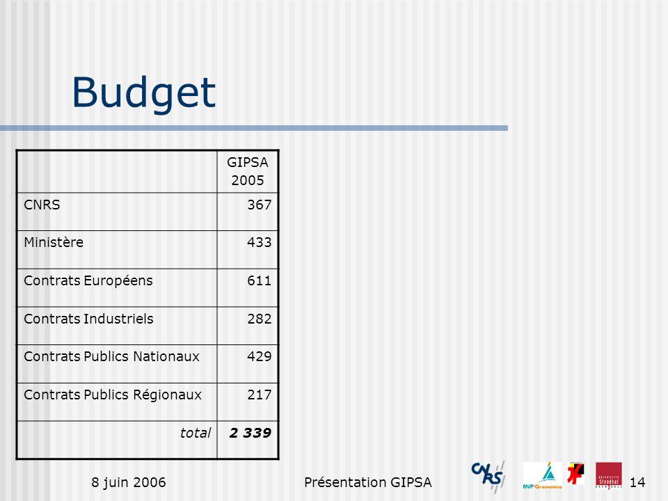 8 juin 2006Présentation GIPSA14 Budget GIPSA 2005 CNRS367 Ministère433 Contrats Européens611 Contrats Industriels282 Contrats Publics Nationaux429 Con