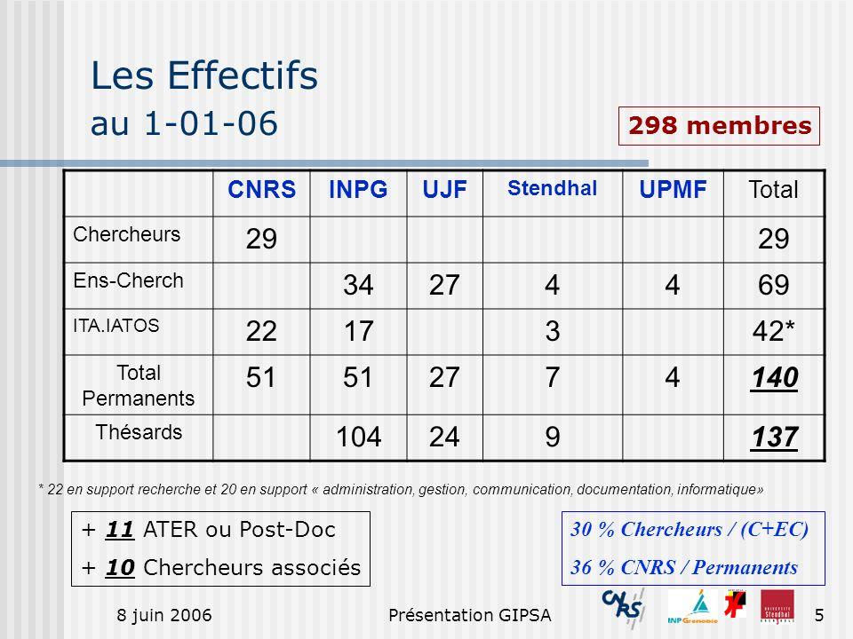 8 juin 2006Présentation GIPSA5 CNRSINPGUJF Stendhal UPMFTotal Chercheurs 29 Ens-Cherch 34274469 ITA.IATOS 2217342* Total Permanents 51 2774140 Thésard