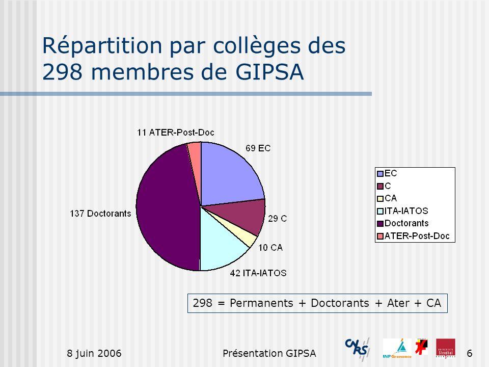 8 juin 2006Présentation GIPSA6 Répartition par collèges des 298 membres de GIPSA 298 = Permanents + Doctorants + Ater + CA