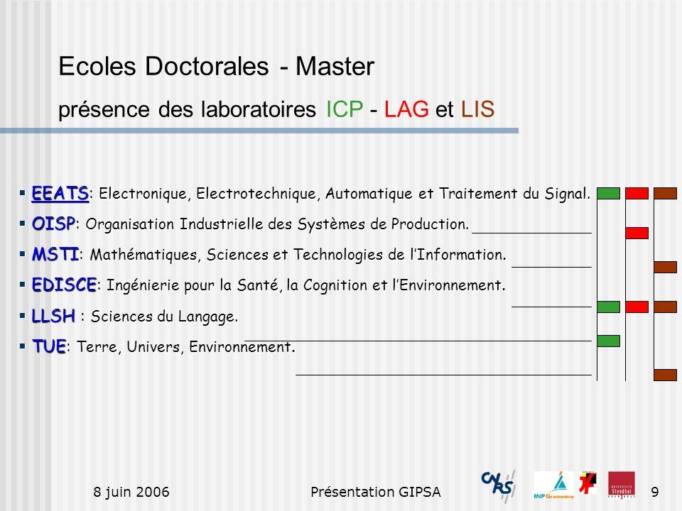 8 juin 2006Présentation GIPSA9 Ecoles Doctorales - Master présence des laboratoires ICP - LAG et LIS EEATS: Electronique, Electrotechnique, Automatiqu