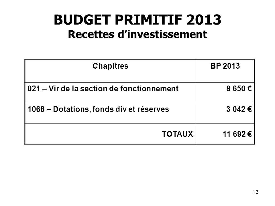 13 BUDGET PRIMITIF 2013 Recettes dinvestissement ChapitresBP 2013 021 – Vir de la section de fonctionnement8 650 1068 – Dotations, fonds div et réserv