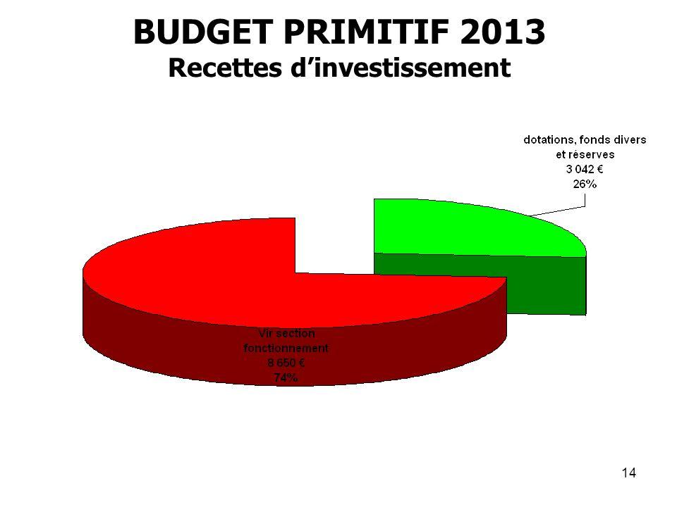14 BUDGET PRIMITIF 2013 Recettes dinvestissement
