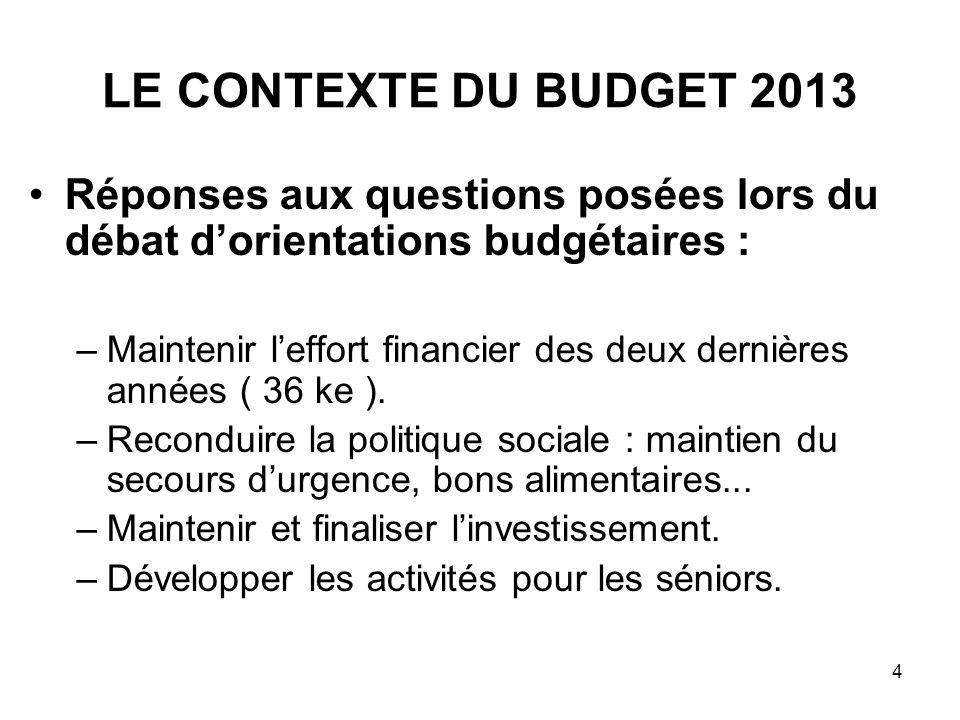 4 LE CONTEXTE DU BUDGET 2013 Réponses aux questions posées lors du débat dorientations budgétaires : –Maintenir leffort financier des deux dernières a