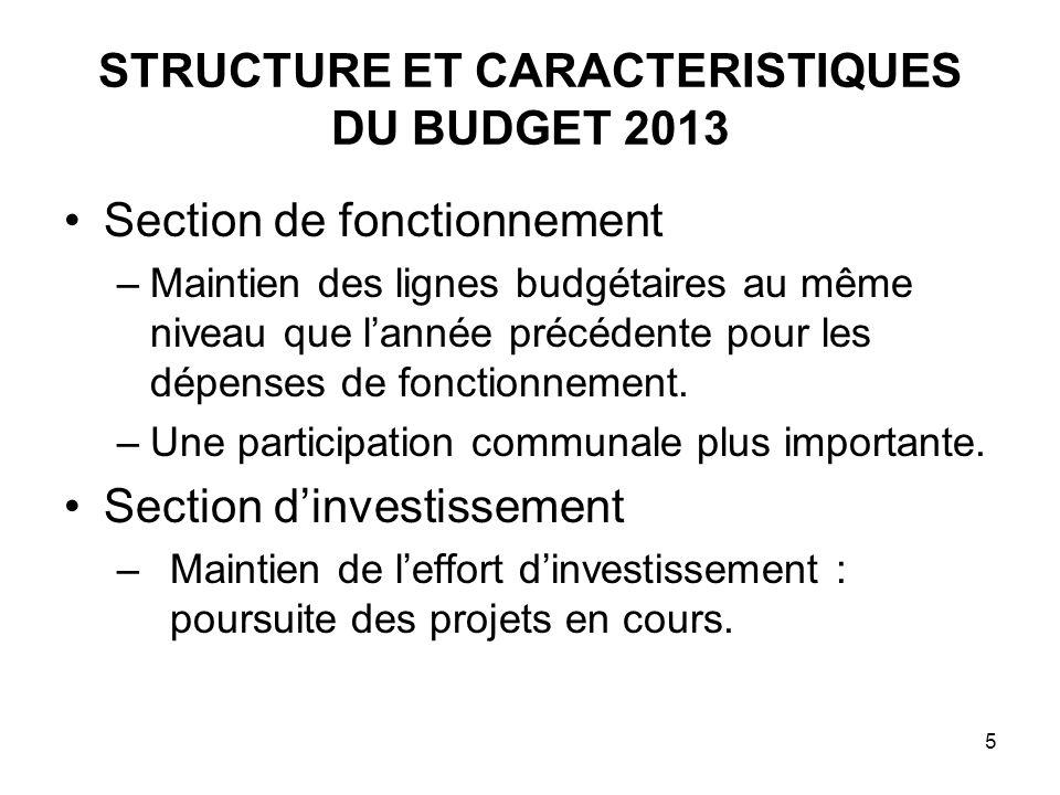 5 STRUCTURE ET CARACTERISTIQUES DU BUDGET 2013 Section de fonctionnement –Maintien des lignes budgétaires au même niveau que lannée précédente pour le