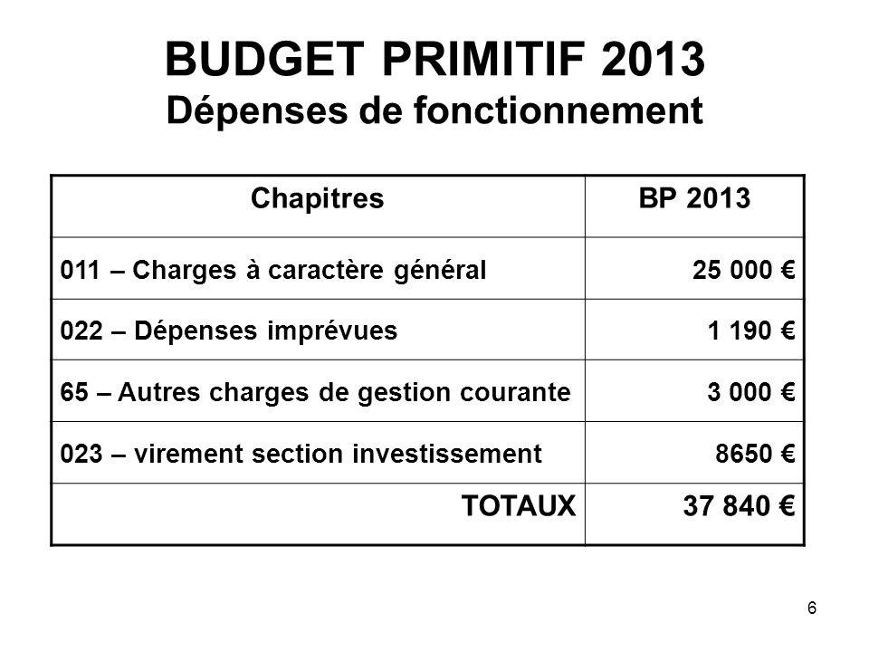 6 BUDGET PRIMITIF 2013 Dépenses de fonctionnement ChapitresBP 2013 011 – Charges à caractère général25 000 022 – Dépenses imprévues1 190 65 – Autres c