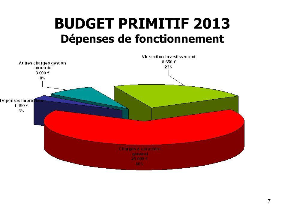 7 BUDGET PRIMITIF 2013 Dépenses de fonctionnement