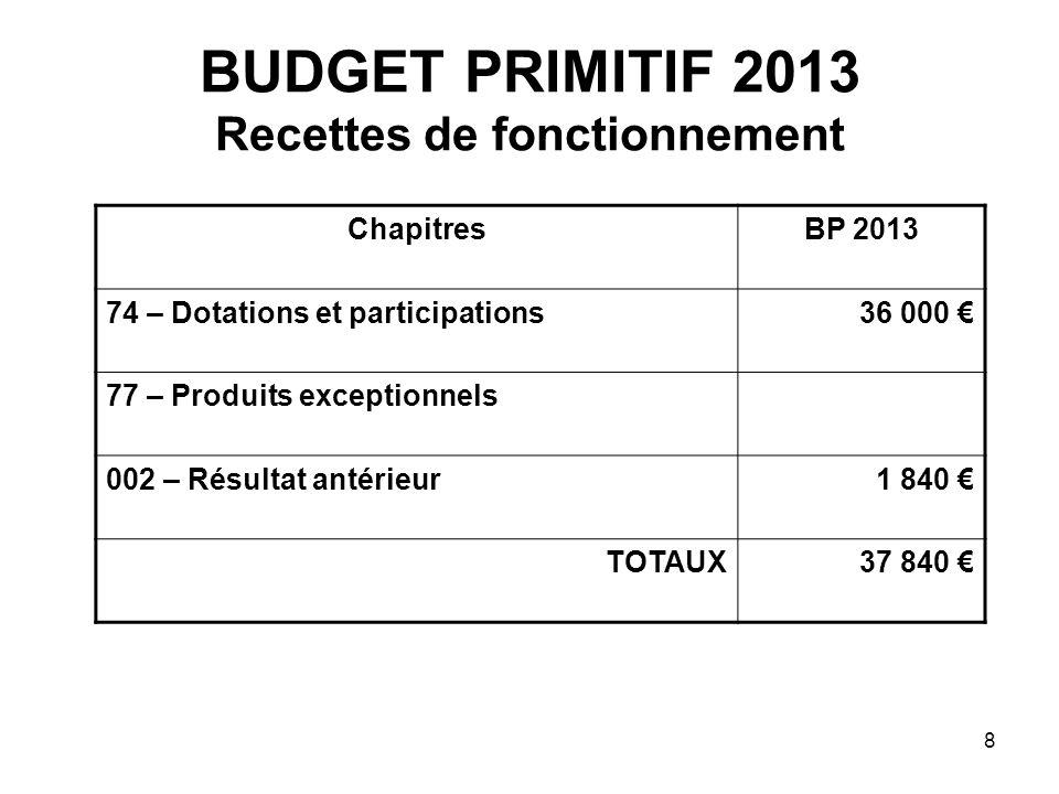 8 BUDGET PRIMITIF 2013 Recettes de fonctionnement ChapitresBP 2013 74 – Dotations et participations36 000 77 – Produits exceptionnels 002 – Résultat a
