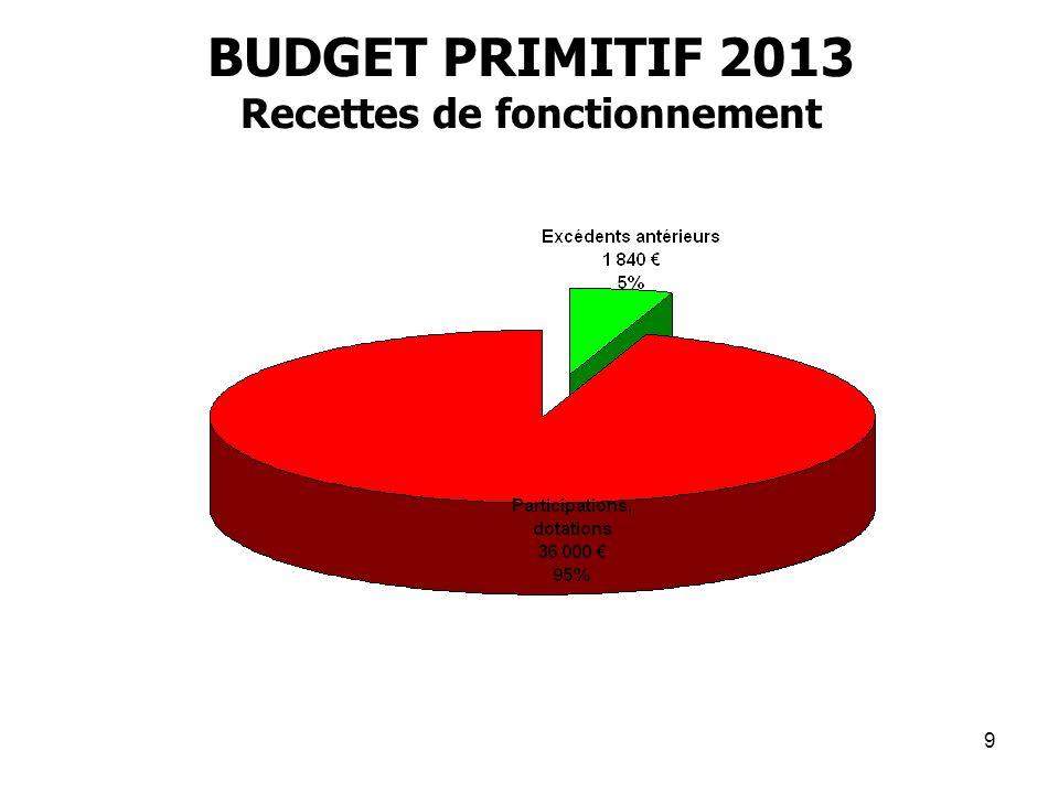 9 BUDGET PRIMITIF 2013 Recettes de fonctionnement