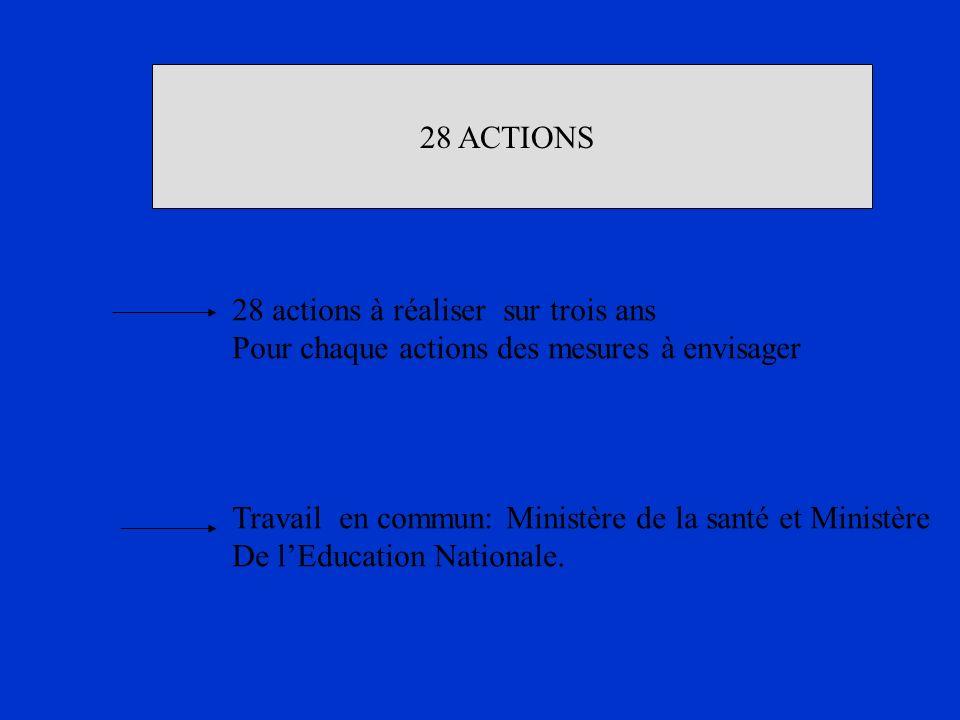 28 ACTIONS 28 actions à réaliser sur trois ans Pour chaque actions des mesures à envisager Travail en commun: Ministère de la santé et Ministère De lE