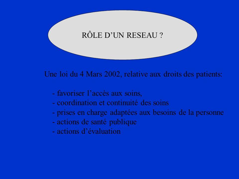 RÔLE DUN RESEAU ? Une loi du 4 Mars 2002, relative aux droits des patients: - favoriser laccès aux soins, - coordination et continuité des soins - pri