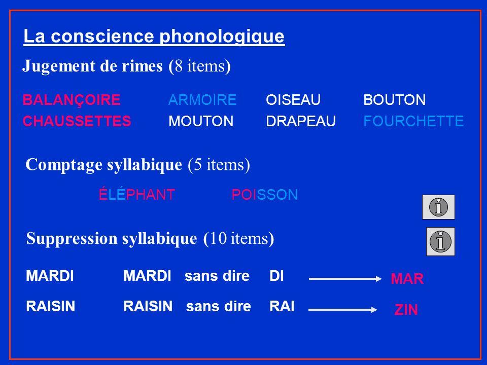 La conscience phonologique Jugement de rimes (8 items) BALANÇOIRE ARMOIREOISEAUBOUTON CHAUSSETTESMOUTONDRAPEAUFOURCHETTE Comptage syllabique (5 items)
