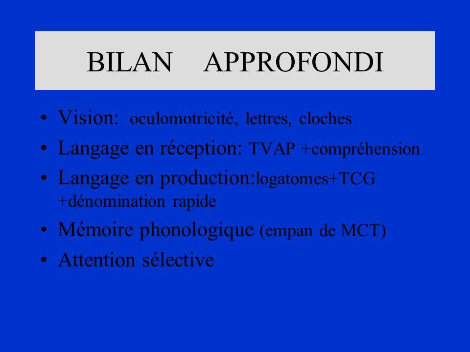 BILAN APPROFONDI Vision: oculomotricité, lettres, cloches Langage en réception: TVAP +compréhension Langage en production: logatomes+TCG +dénomination
