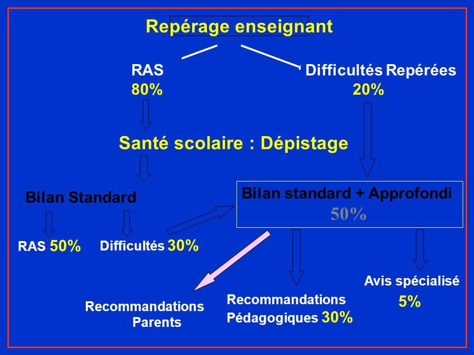 Repérage enseignant RAS 80% Difficultés Repérées 20% Santé scolaire : Dépistage Bilan Standard RAS 50% Recommandations Parents Difficultés 30% Bilan s