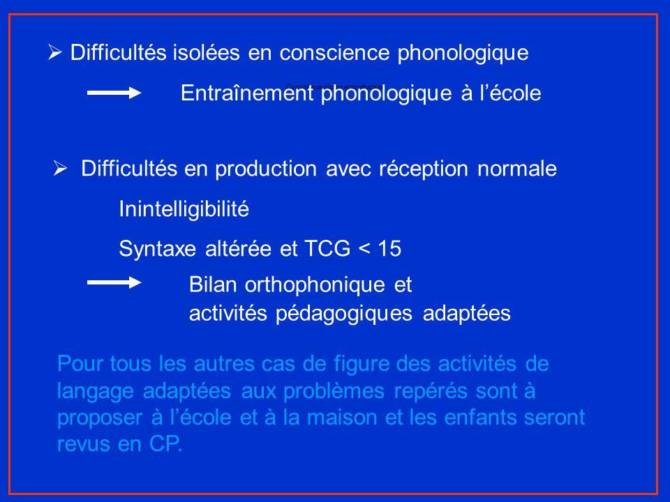Conscience phono et production Difficultés isolées en conscience phonologique Entraînement phonologique à lécole Difficultés en production avec récept