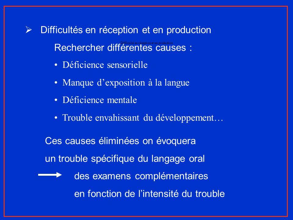 Difficulté en réception et en production Difficultés en réception et en production Rechercher différentes causes : Déficience sensorielle Manque dexpo