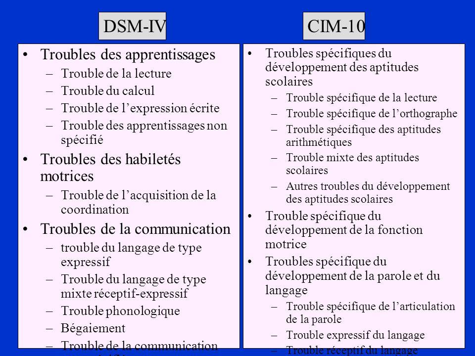 Troubles spécifiques du développement des aptitudes scolaires –Trouble spécifique de la lecture –Trouble spécifique de lorthographe –Trouble spécifiqu