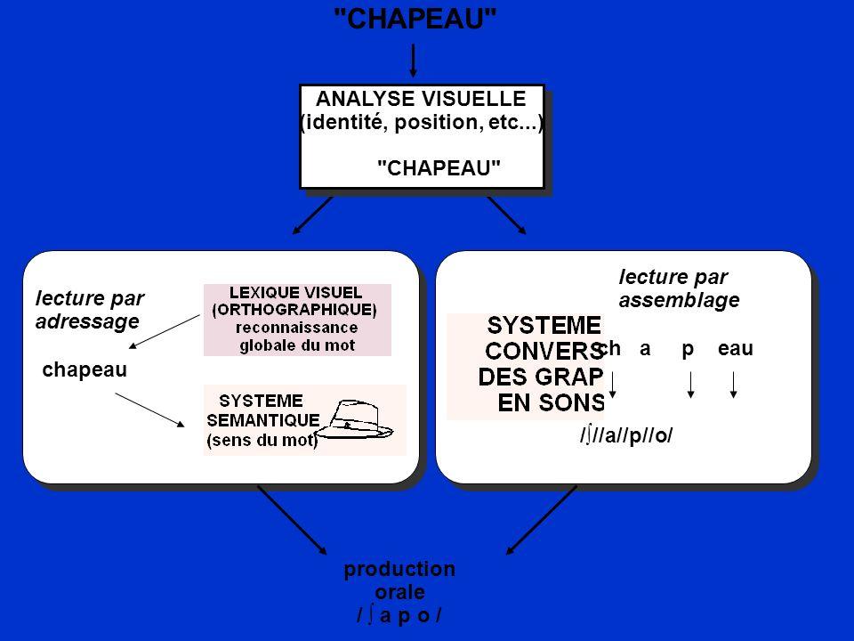 ANALYSE VISUELLE (identité, position, etc...)